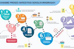 [Cara] Cek / MELIHAT STATUS Akreditasi Sekolah SD,SMP,SMA,SMK(Tahun) 2018 / 2019