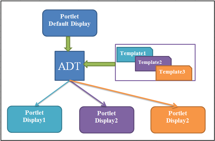 Liferay application display templates adt introduction for Liferay templates free