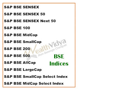 Table listing BSE's Indices