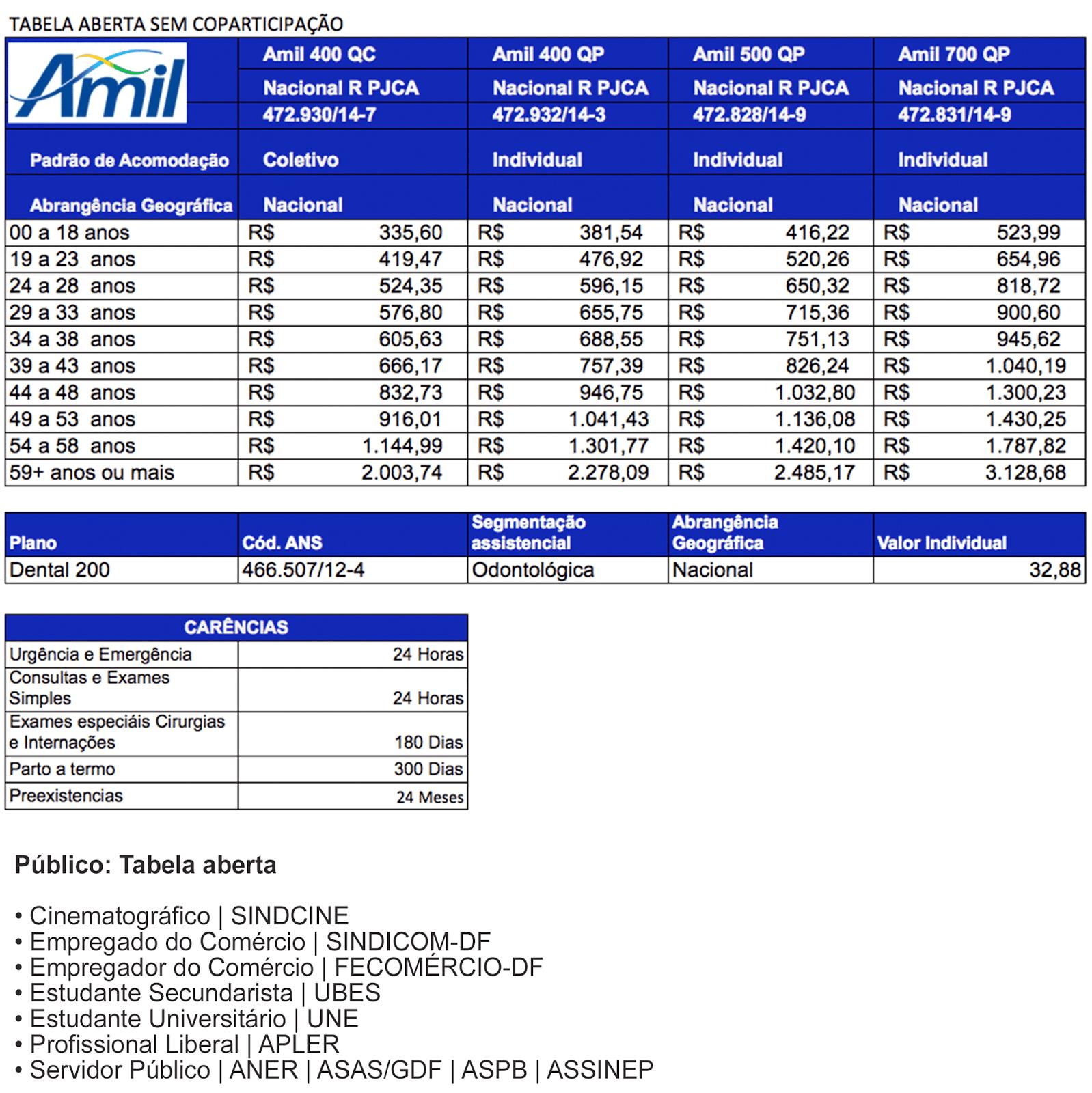 Tabela de preços dos planos de saúde Amil aberta