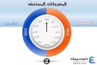 الفرق بين المصروف الفعلي والمصروف المستحق والمصروف المقدم