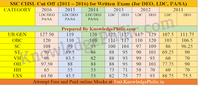 Previous Years SSC CHSL Cut Off  (2011 – 2016) Category-wise Cutoff for Written Exam (for DEO, LDC, PA/SA)