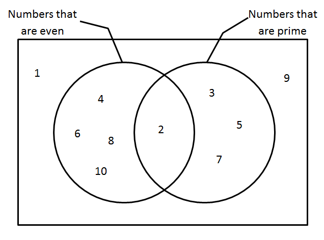Venngeance matheminutes for example if the universal set is the positive integers from 1 10 then the following venn diagram is valid ccuart Choice Image