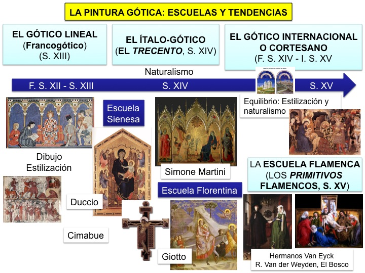 Historia del arte for Informacion sobre la arquitectura