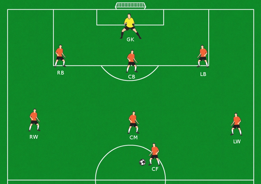 Goalgetters U11 8v8 Soccer Positions Explained Defenders Manual Guide