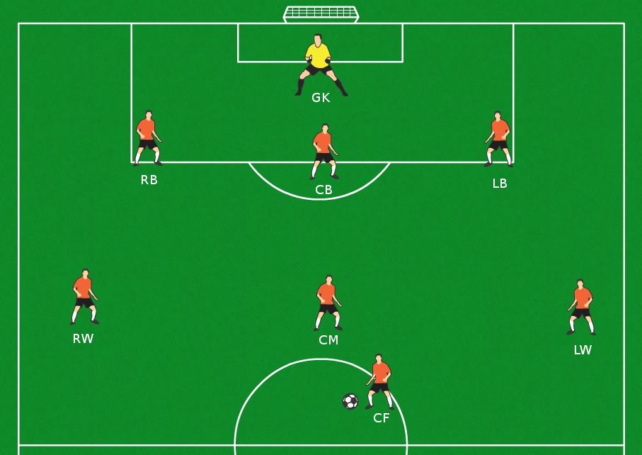 Soccer Positions Diagrams 11v11 Soccer Formations Manual Guide