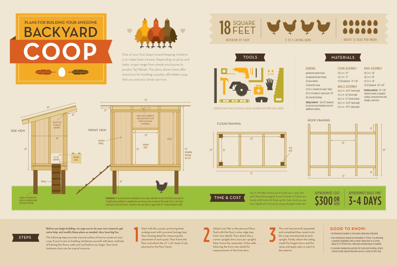 Chicken House Plans: Chicken Coop Design Plans