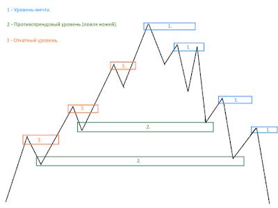 Три типа уровней спроса и предложения