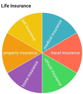 Types of insurance, insurance policy types, top insurance policy in India, best insurance policy, top insurance policy companies in India, life insurance, vehicle insurance, medical insurance,