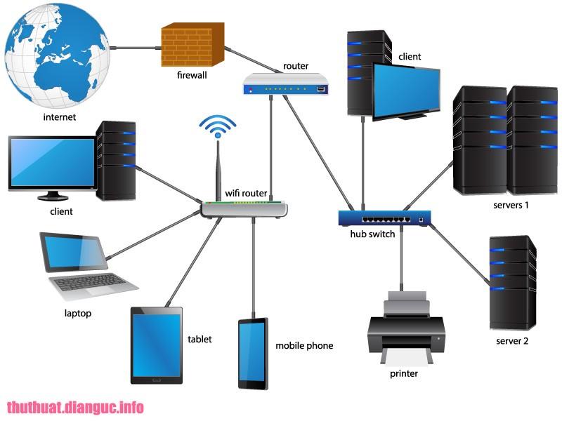 Share Tài liệu thiết kế mạng LAN và WAN miễn phí