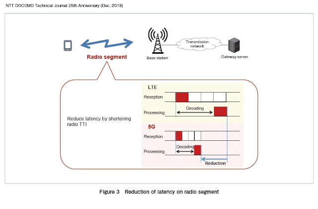 The 3G4G Blog: Network Architecture