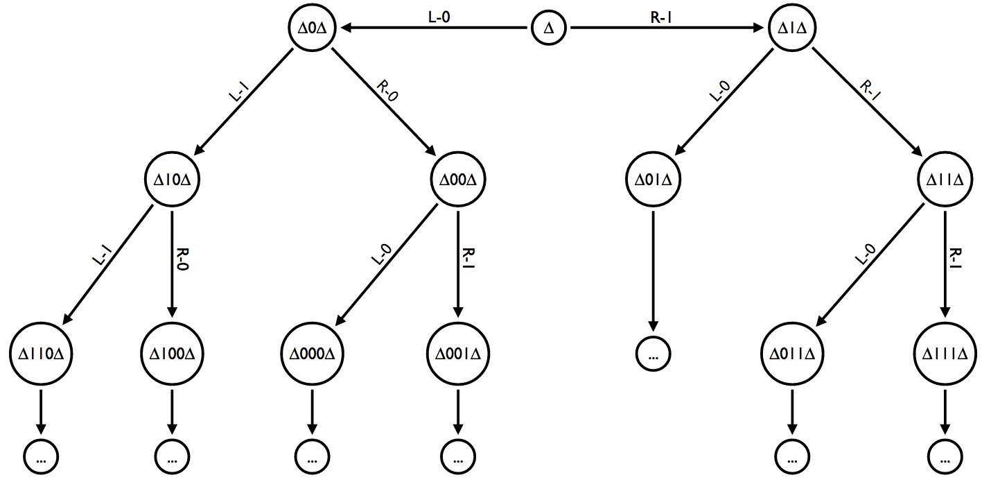 Hierarchical Pattern Recognition