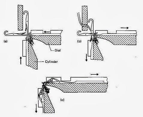 Online Textile School: Rib Circular Knitting Machine.