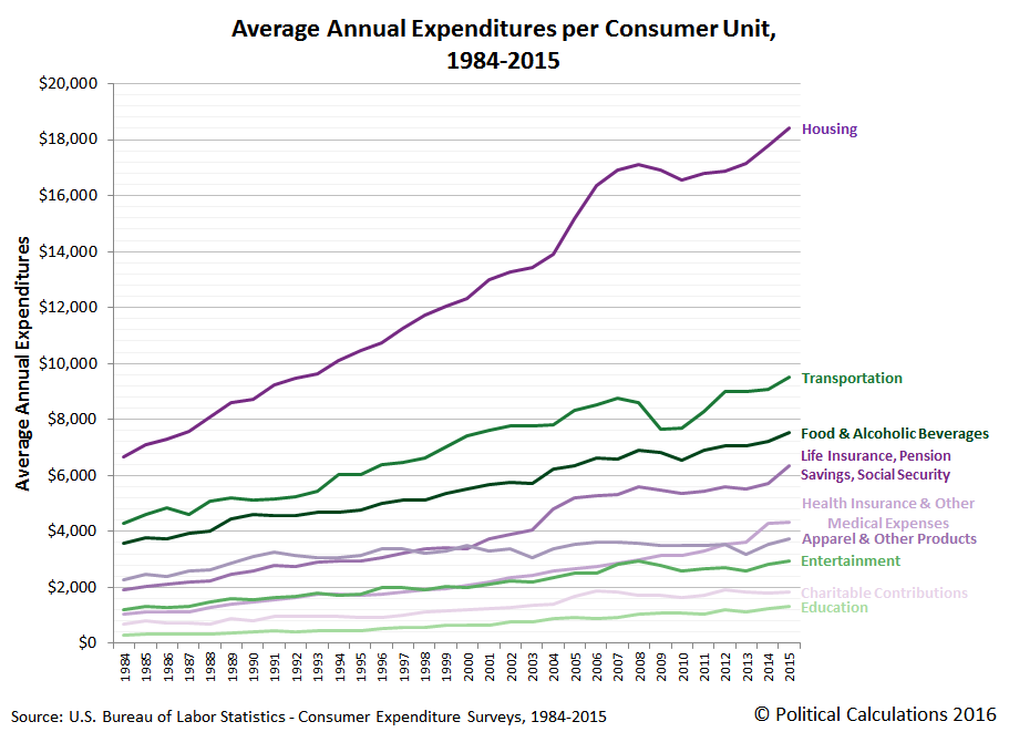 Average Annual Expenditures per Consumer Unit, 1984-2015