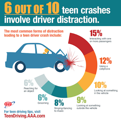 6 out of 10 teen crashes involve texting or cell phones