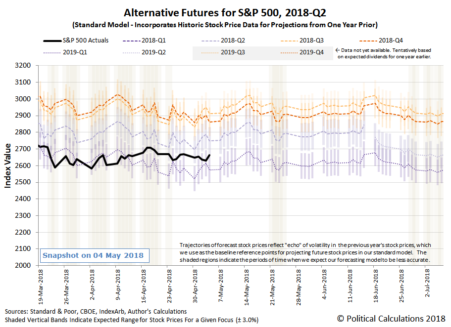 Alternative Futures - S&P 500 - 2018Q2 - Standard Model - Snapshot on 04 May 2018