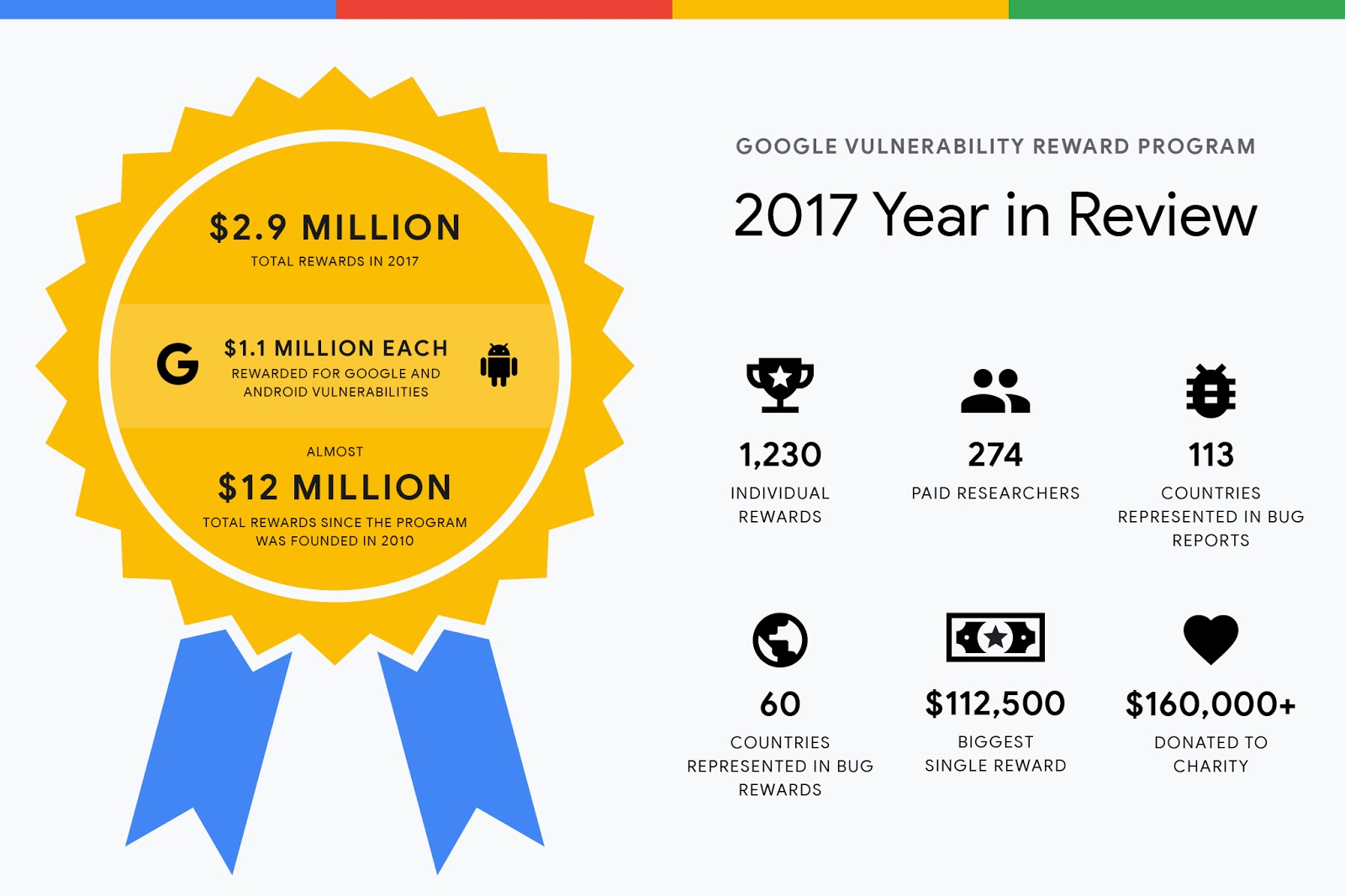 Google Online Security Blog: Vulnerability Reward Program: 2017 Year