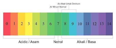 pH air alkali untuk diminum