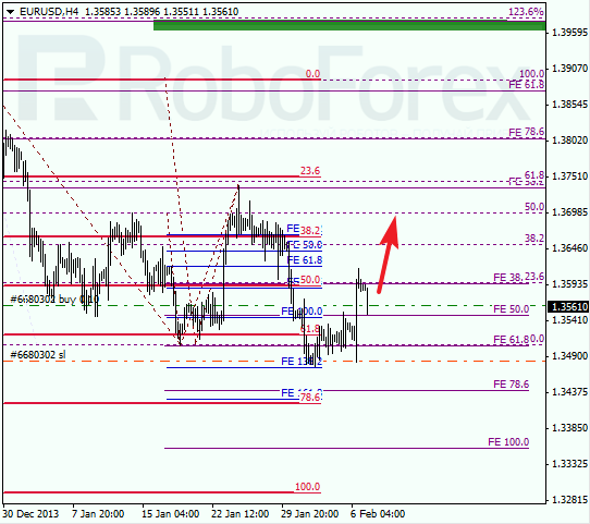 Fibonacci Retracements Analysis 07.02.2014 (EUR/USD, USD/CHF)