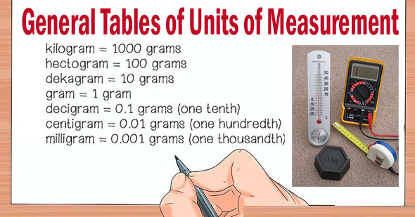 General Tables of Units of Measurement