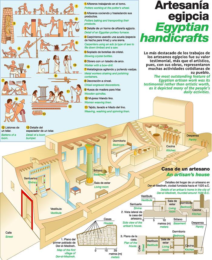 La Vida En El Antigua Egipto Egipto Antiguo