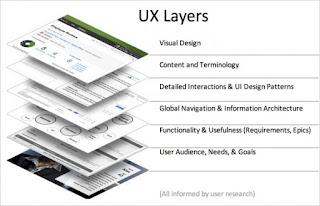 User Experience faktor untuk seo saat ini