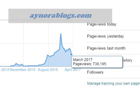 PV Blog Merosot Kepada 739,195 Dalam Bulan March 2017