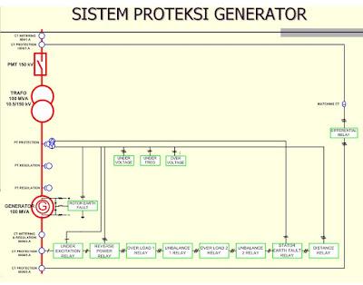 sistem proteksi generator