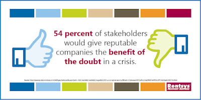 54 percent of stakeholders would give reputable companies the benefit of the doubt in a crisis.