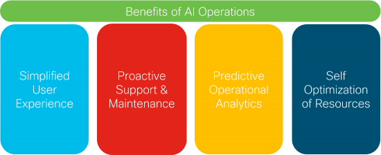 Artificial Intelligence, Cisco Hyperflex, Cisco UCS, Cisco Intersight, Machine Learning, API