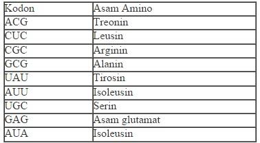 Biologi gonzaga soal biologi substansi genetika dan genetika 19 perhatikan tabel berikut ccuart Images