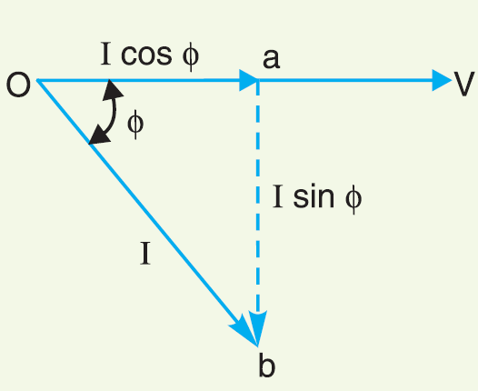 Power Factor Its Calculation Power Factor Improvement Methods