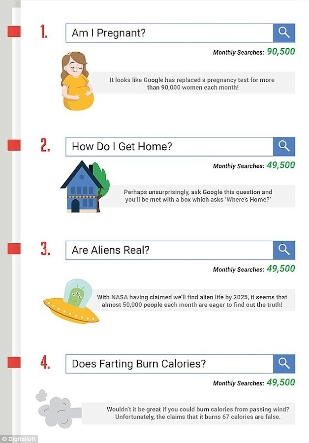 Búsquedas tontas en Google