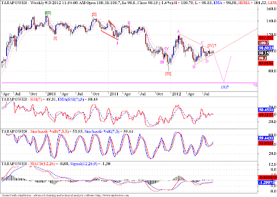 Tata Power - Elliott Wave Analysis