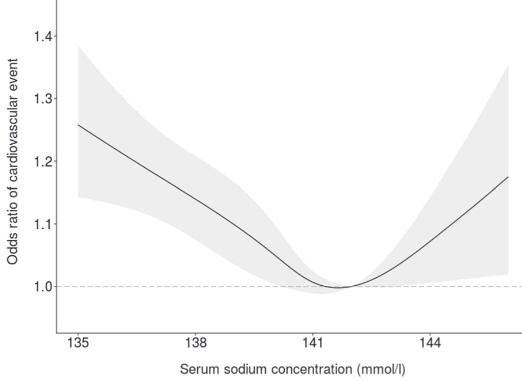 図:血中ナトリウム濃度と脳卒中リスク