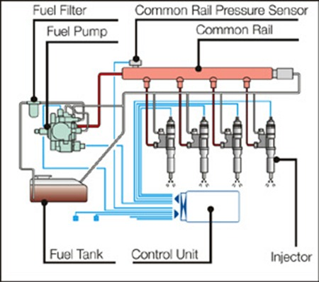 Common Rail Type Fuel Injection System Distribute In Ultrahigh Pressure Optimum Combustion R