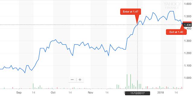 [SELL] NASDAQ:RIBT (RiceBran Technologies) 19th Jan 2018 exited at 1.40