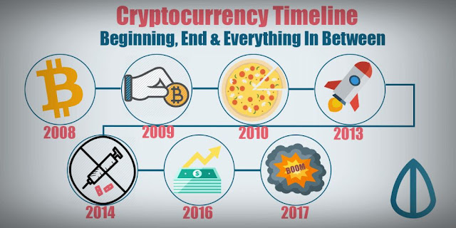 تاريخ-العملات-الرقمية