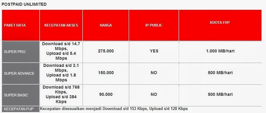 Paket Internet Smartfren Unlimited Postpaid