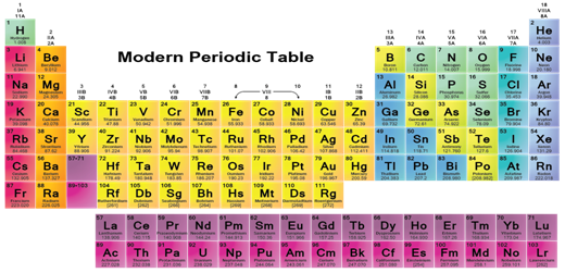 Periodic Classification Of Elements Sublearninghub Html