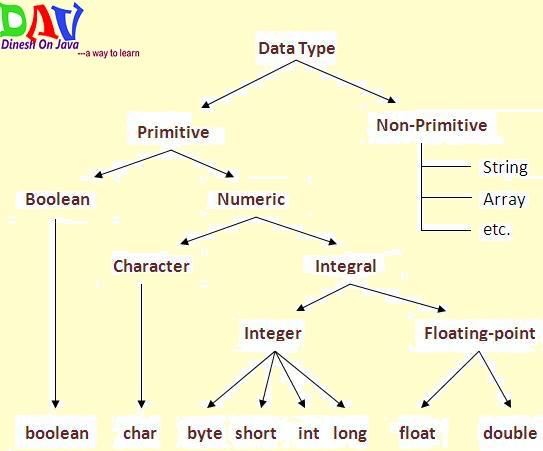 Java Basic Data Types