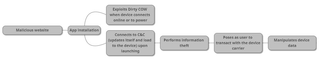 dirty-cow-android-malware