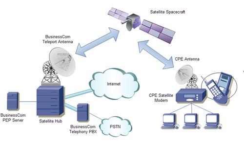 Esquema de sinal de internet via satélite