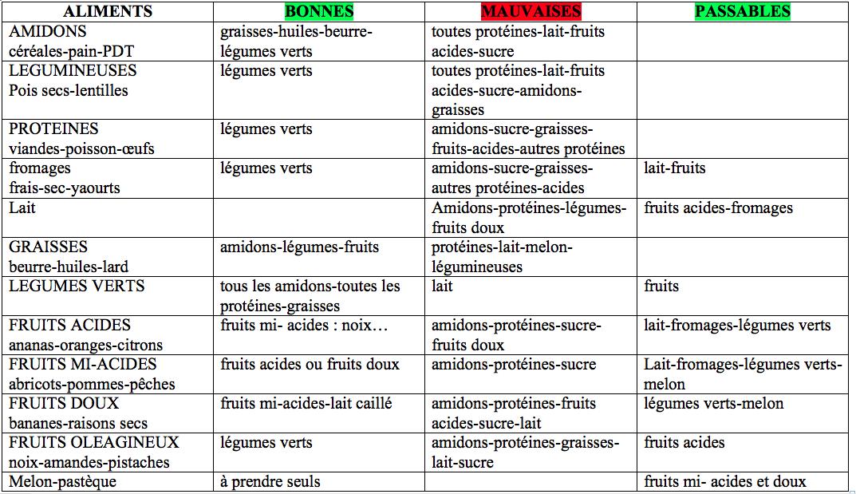 Souvent Les combinaisons alimentaires, des choix sensés. MW99