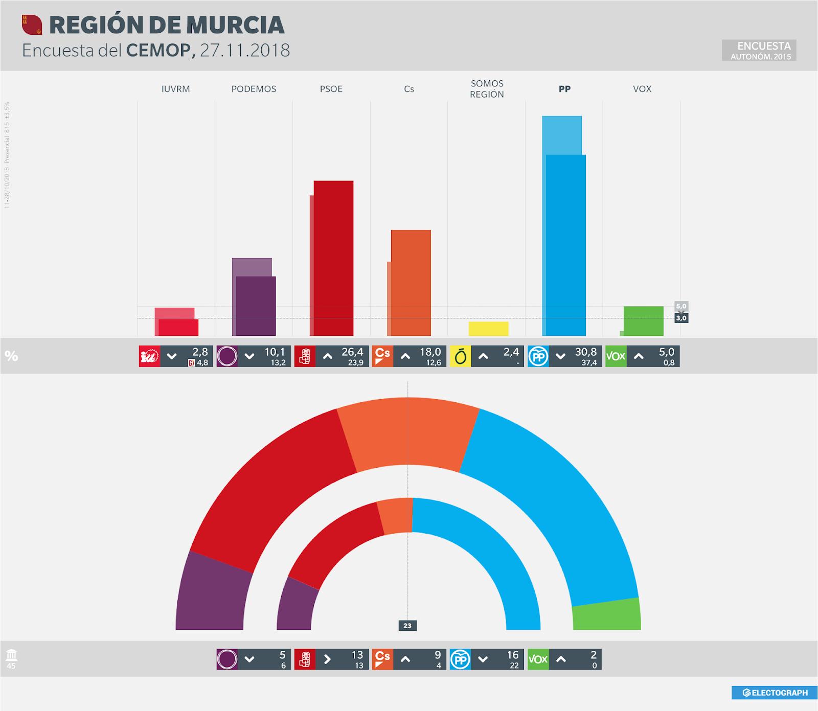 Gráfico de la encuesta para elecciones autonómicas en la Región de Murcia realizada por CEMOP en octubre de 2018