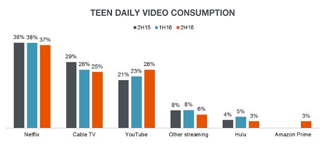 Pela primeira vez, os adolescentes estão assistindo YouTube com mais frequência do que a TV a cabo, de acordo com uma nova pesquisa realizada pelo banco de investimentos Piper Jaffray