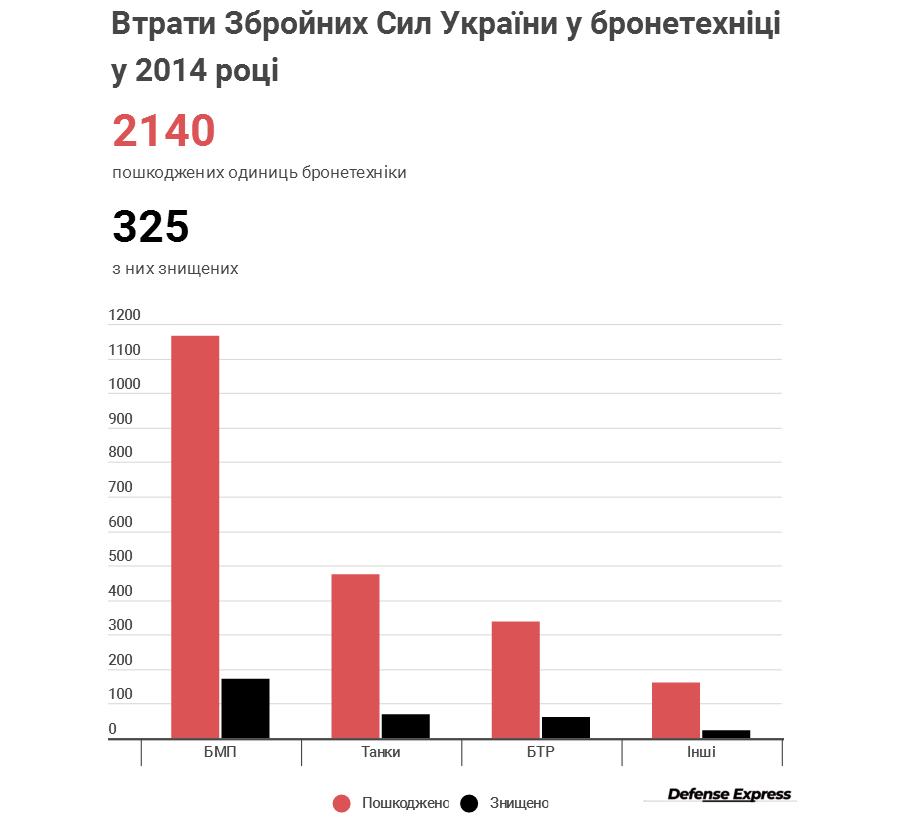 Офіційна статистика втрат бронетехніки ЗСУ в 2014 році