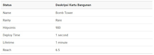 Bomb Tower