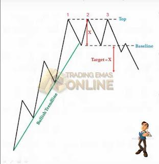 Trading Emas Online Indonesia