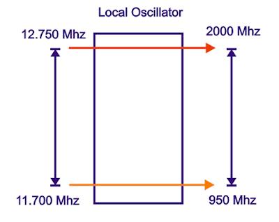 Singgel out satu Local Oscillator